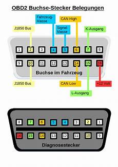 garatos obd2 protocol what is it and which protocol does