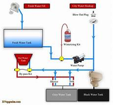 how a rv water system diagram rv winterizing