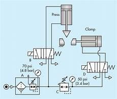 Simple Circuits Provide Big Benefits Hydraulics Pneumatics