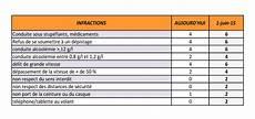 retrait de point exces de vitesse nouvelles sanctions pour le permis 224 points au luxembourg
