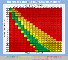 Bmi Kinder Tabelle - bmi chart fresh start
