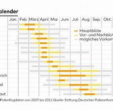 Pollenflug Haselpollen Allergie Pollenflug Kalender