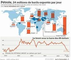producteur de pétrole les pays producteurs de p 233 trole divis 233 s sur la strat 233 gie 224