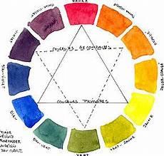 couleur complémentaire du vert 22413 couleurs primaires couleurs compl 233 mentaires mes bijoux en fimo
