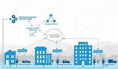 Smart Energy Why Vehicle To Grid Technology Is On The
