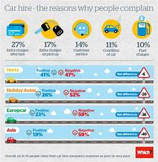 avis holidays auto revealed the car hire complaints driving you the