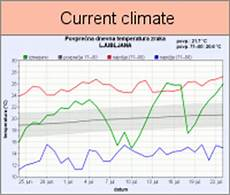 5 present weather and climate meteo si national meteorological service of slovenia