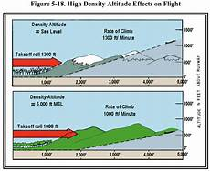 Higher Peak Altitude Chart Ubc Atsc 113 Density Altitude