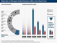 euro 6 plus diesel los motores di 233 sel y la normativa europea de gases 6 motor es