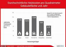 prognose weiterhin steigende heizkosten heiz 246 l teurer