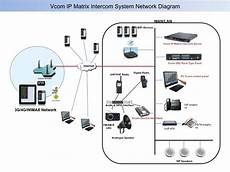 System Network Diagram Intracom Systems