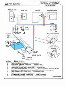 need simple diagram for fresh water system irv2 everything rv pinterest water