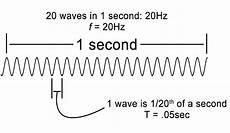 Planet Radio Frequenz Growborrow