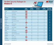 avast bitdefender kaspersky microsoft defender which is the best antivirus for windows 10