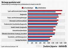 wo wird in deutschland tabak angebaut infografik wo lange gearbeitet wird statista
