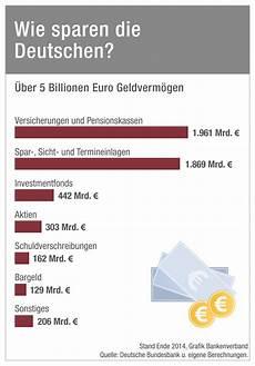 Deutsche Bleiben Risikoscheu 252 Ber 5 Billionen