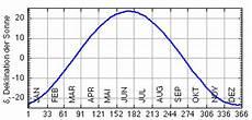 formel f 252 r sonnenaufgang sonnenuntergang und die