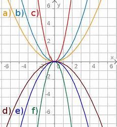 aufgabenfuchs quadratische funktionen