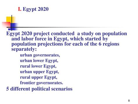 Population Clock Egypt