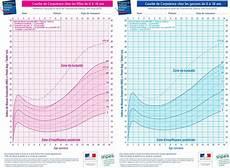 courbes de croissance poids et taille des enfants de 0 18 ans