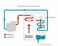 chaudiere a condensation gaz nos chaudi 232 res 224 gaz au mazout ou aux granul 233 s de bois