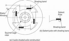 how does the shaded pole induction motor work quora