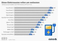 Infografik Diese Elektroautos Rollen Am Weitesten Statista