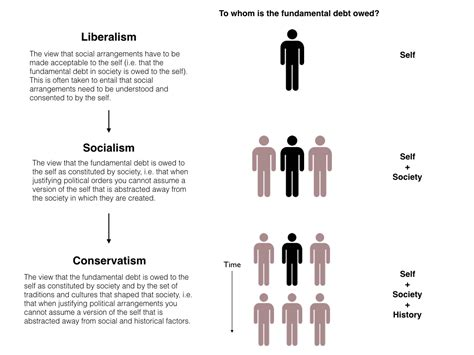 Forms Of Liberalism