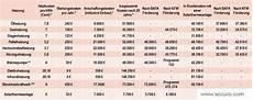 vw wartungsvertrag lohnt sich das kosten wartung gastherme gastherme heizung preise kosten