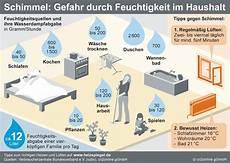 Richtige Luftfeuchtigkeit In Der Wohnung - 5 tipps f 252 r mehr erfolg gegen schimmel in mietwohnungen