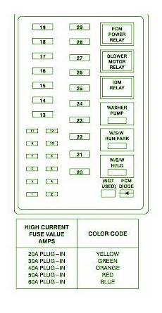 1999 Ford F350 Fuse Box Diagram Circuit Wiring Diagrams