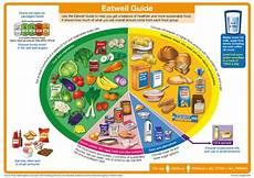 a healthy balanced diet british nutrition foundation