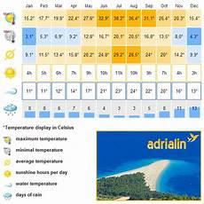 climate table croatia weather croatia weather forecast