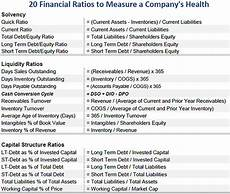 20 balance sheet ratios every investor must know