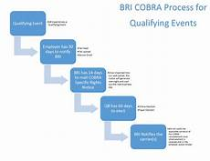 the next step what happens when a qualifying cobra event occurs benefit resource inc