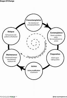 stages of change cbt worksheet psychology tools