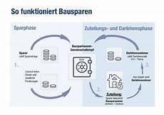 bausparvertrag finanzierung immobilie der bausparvertrag definition vorteile und