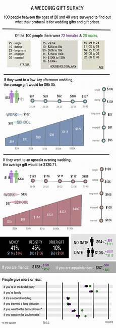 Average Amount For Wedding Gift