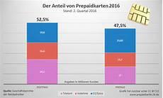 Prepaid Und Postpaid Tarife 2016 Fast Gleichauf Prepaid