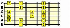 guitar scales explained sharps and flats on guitar explained