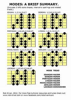 guitar scales and modes rob silver diatonic scales three note per string shapes with modal spellings