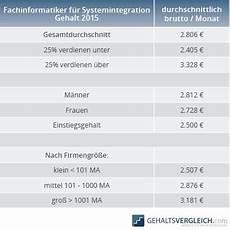 Was Verdient Ein - wie viel verdienen fachinformatiker f 252 r systemintegration