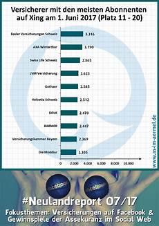 Zahlen Malvorlagen Xing Versicherungen Auf Xing Zahlen 1 Juni 2017 187 As Im