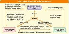 what form of government does the us have regierung kids web japan web japan