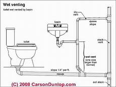 Schematic Of Venting In Plumbing Systems C Carson
