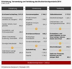 statistik bruttoinlandsprodukt 2014 deutsche wirtschaft