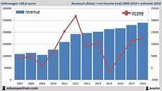 Analysts Expect 2018 Rising Revenue Volkswagen
