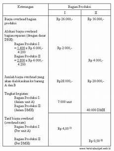 contoh laporan realisasi anggaran perusahaan