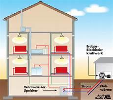 bhkw einsatzbereiche vom einfamilienhaus bis zur