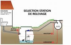 pompe de relevage egout neatfx choisir votre station de relevage des eaux us 233 es